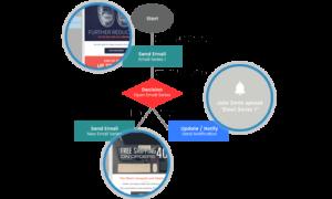 Act! Marketing Automation - Visual Workflow Designer